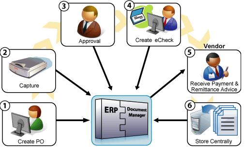 Accounts-Payable-management Payable Management