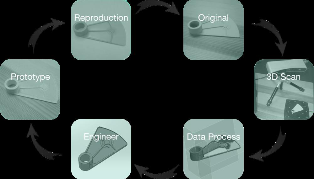 reverse-engineering Reverse Engineering